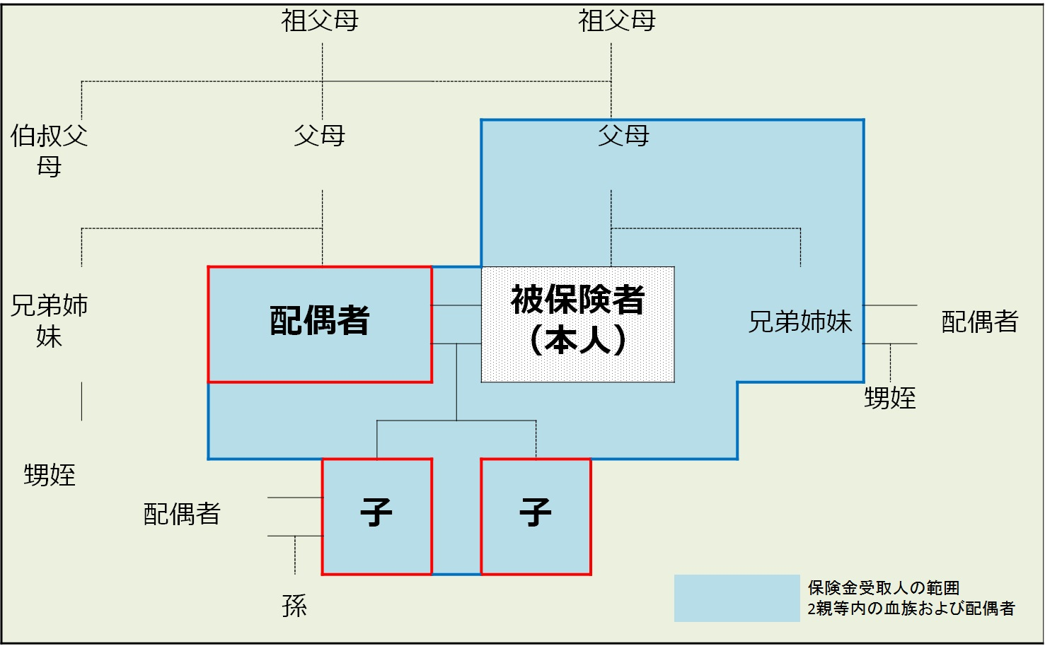 図01-1受取人範囲の例