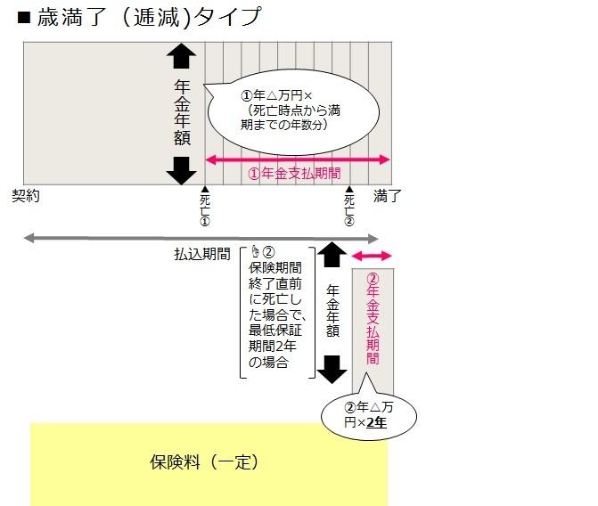 16収入保障保険【歳満了】