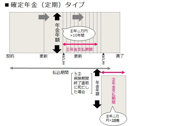 16収入保障保険【確定年金】